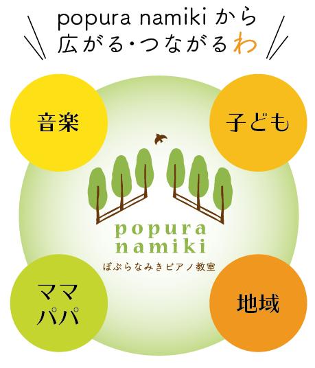 popura namikiから広がる・つながる「わ」の図